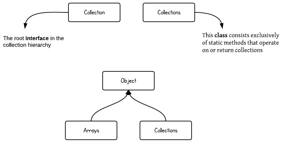 Top 8 Diagrams For Understanding Java