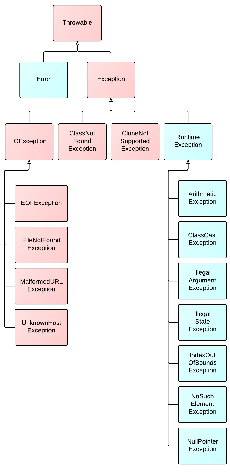 Exception-Hierarchy-Diagram