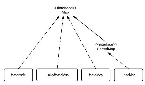 HashMap vs  TreeMap vs  Hashtable vs  LinkedHashMap
