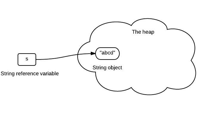 String-Immutability-1