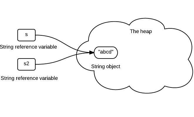 String-Immutability-2