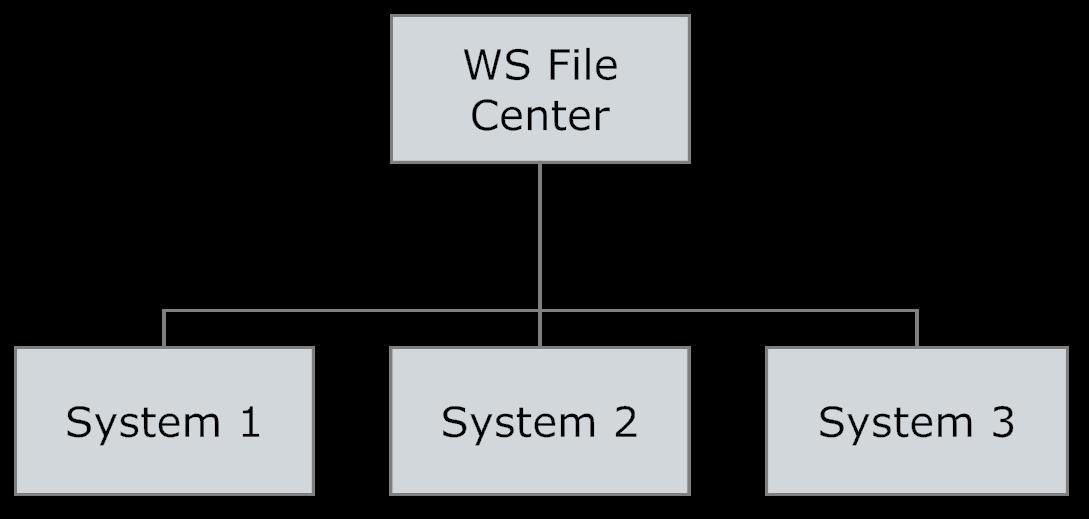 web-service-file-center