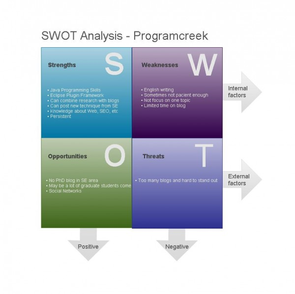 SWOT Analysis for Websites