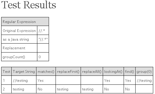 Online Java Regular Expression Testing