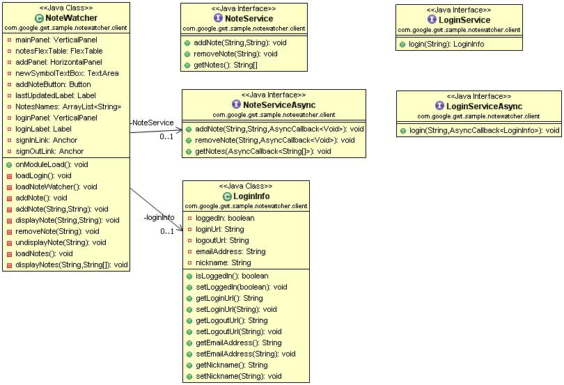 gwt tutorial  example application    finally  class diagram under client directory