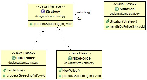 strategy-pattern-class-diagram