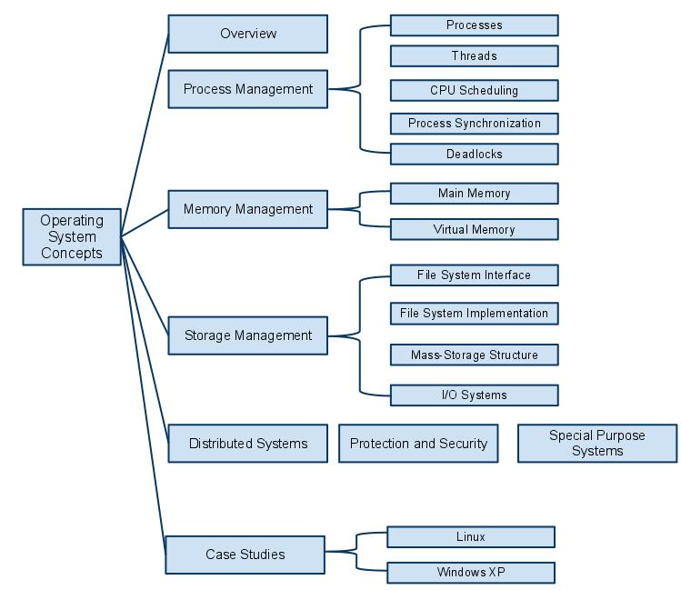 operating system concepts hierarchy diagram