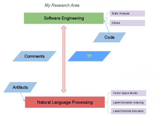 Software Engineering - Natural Language Processing