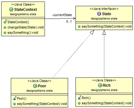 state-pattern-class-diagram