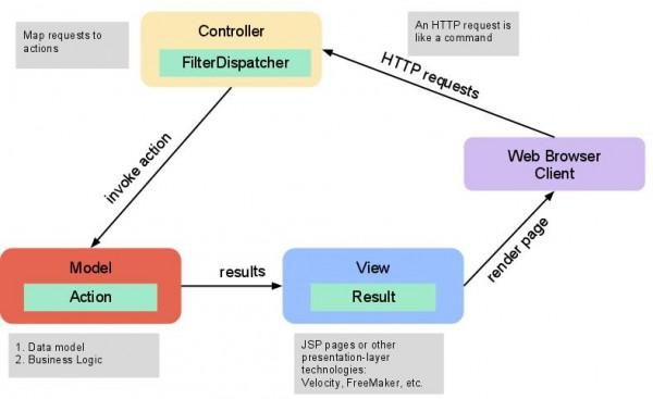 Struts2 MVC Architecture