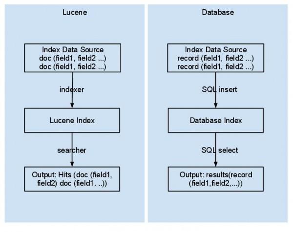 lucene vs database