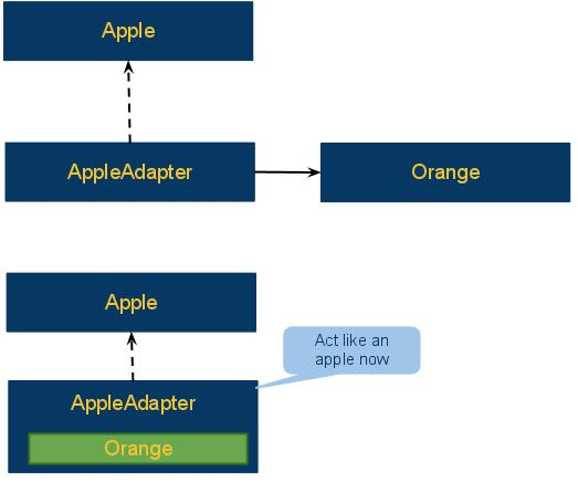 Adapter Design Pattern Java Simple Example