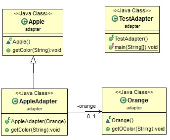 adapter-pattern-class-diagram
