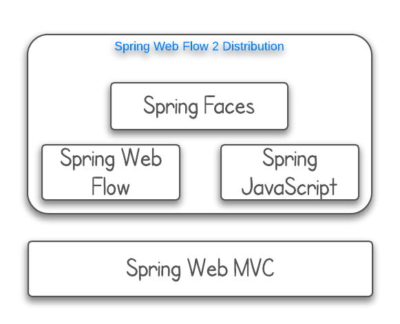 Why do we need Spring Web Flow(SWF)?