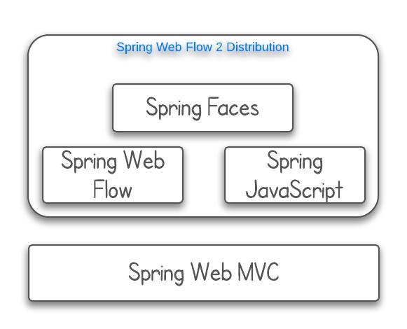 spring-web-flow