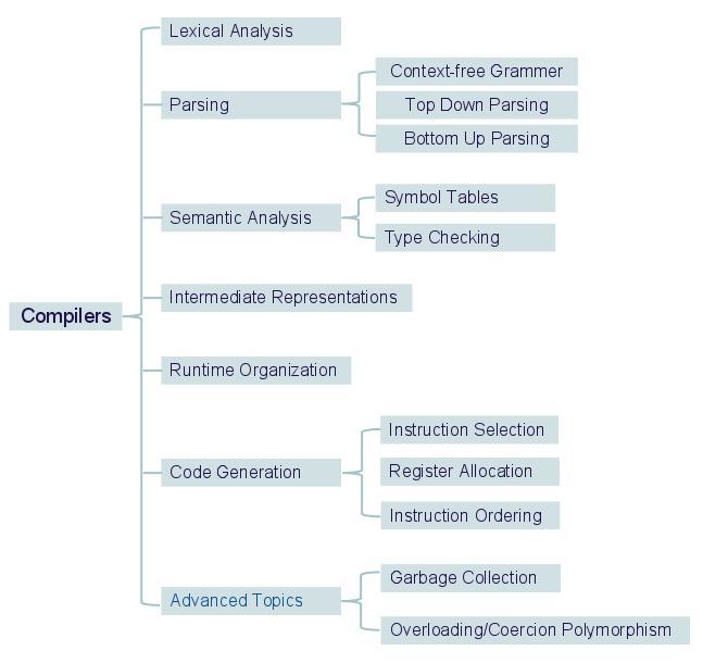 Compilers Hierarchy Diagram