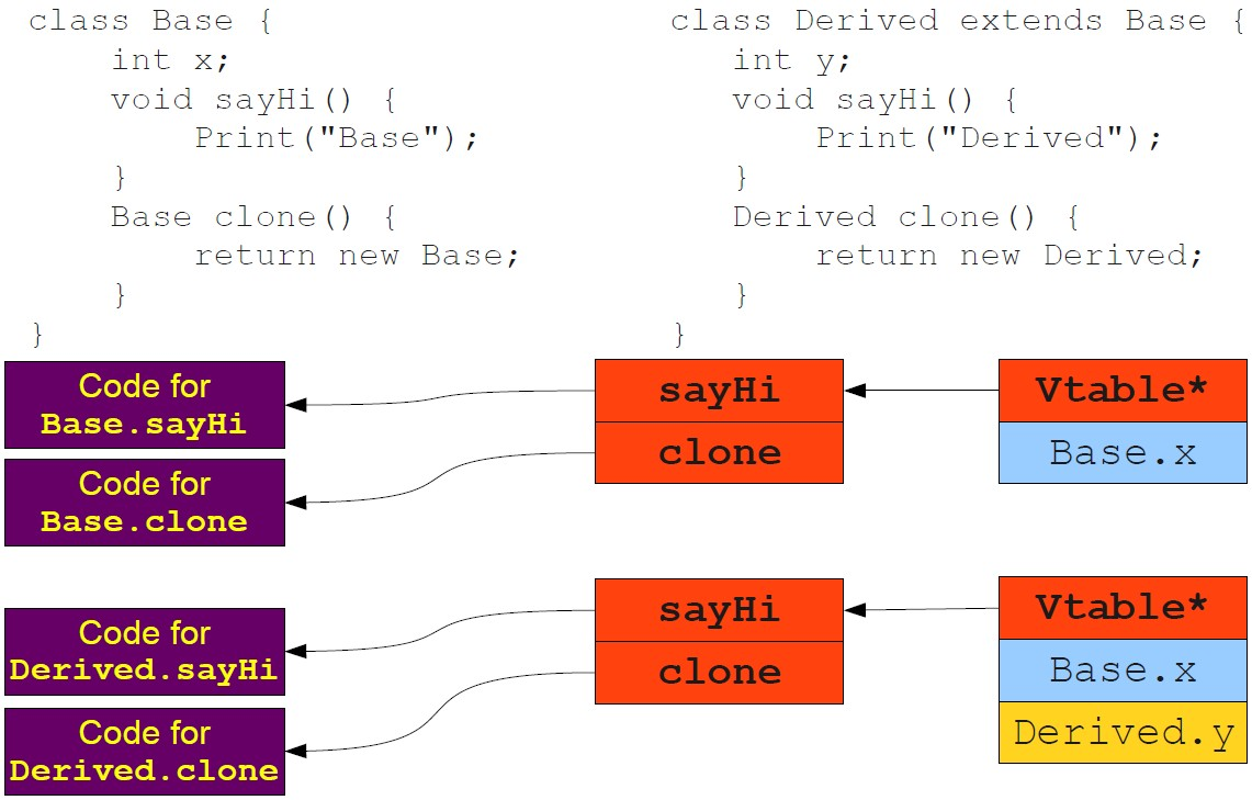 how to make many instances of a class python pygame