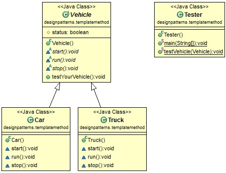 Java Design Pattern: Template Method