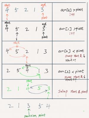 Quicksort Array in Java