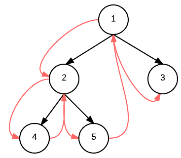 Binary-Tree-Inorder-Traversal-in-Java