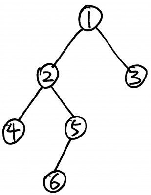 binary-tree-postorder-traversal
