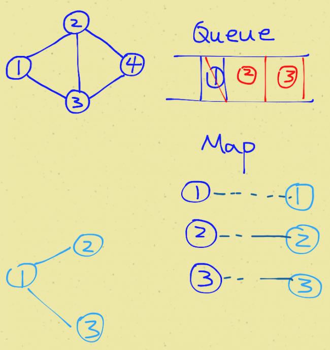 clone-graph-leetcode-java