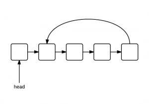 linked-list-cycle