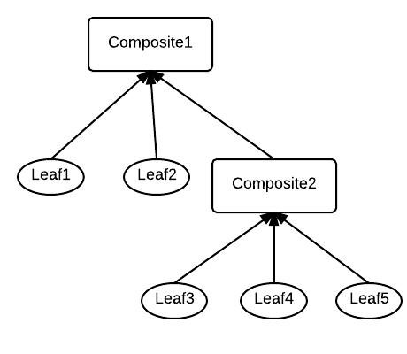 Composite-design-pattern-2