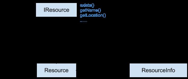 IResource - Proxy and Bridge