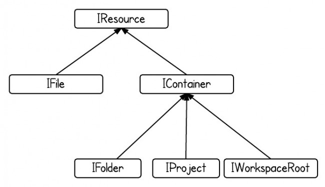 IResourceHierarchy