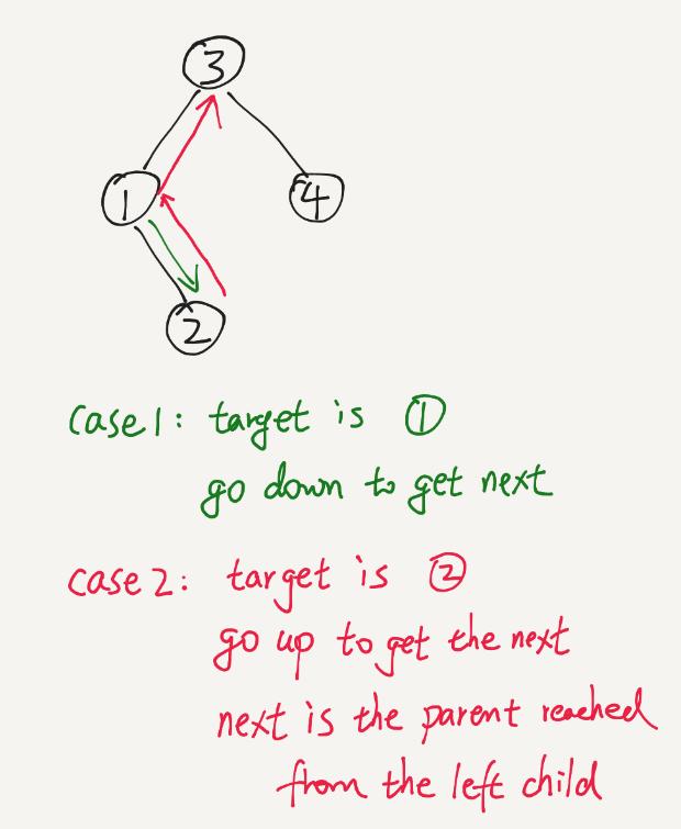 Massive Algorithms: LeetCode - Inorder Successor in BST II
