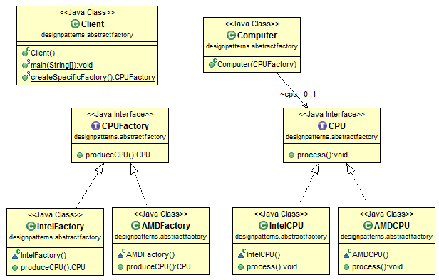 java design pattern  abstract factory