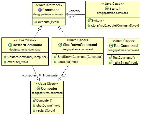 Java Design Pattern: Command
