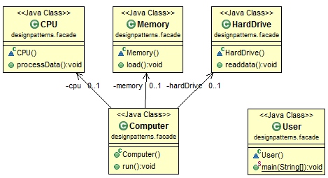 Java Interface Design Pattern