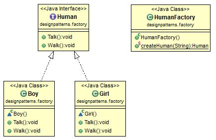 Java Design Pattern: Factory