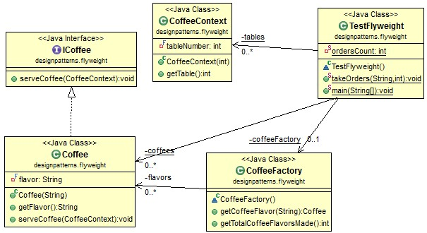 Open Classroom Design Pattern In Java ~ Java design pattern flyweight