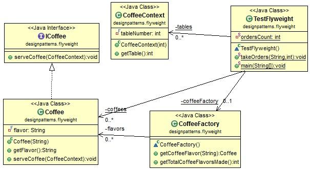 flyweight-pattern-class-diagram