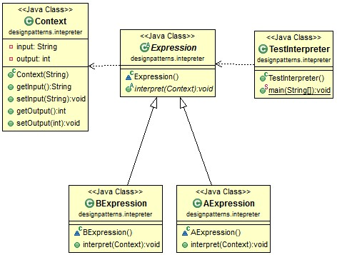 interpreter pattern class diagram