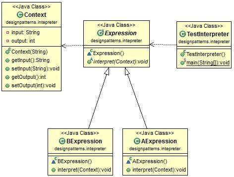 interpreter pattern class diagram