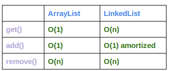 ArrayList vs  LinkedList vs  Vector