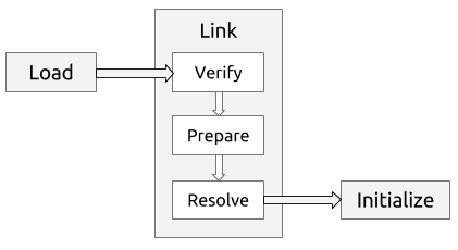 JVM-loading-linking-initialization