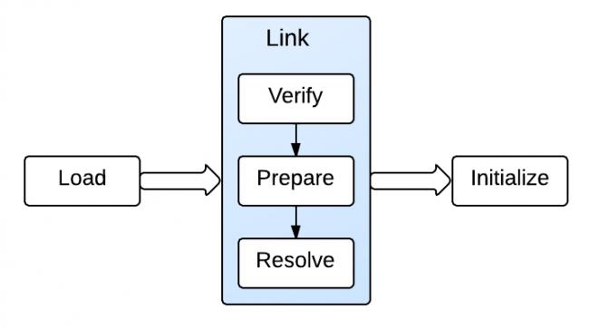 jvm-load-link-initialize