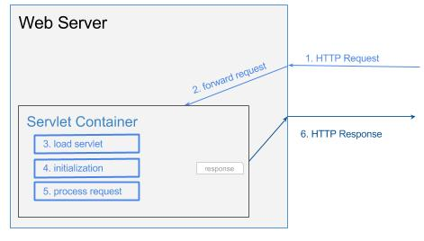 What is a Servlet Container? - DZone Cloud