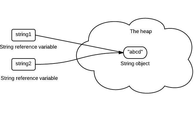 how to search strings in java