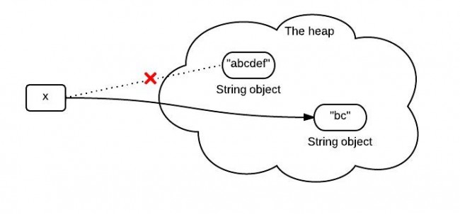 the substring   method in jdk 6 and jdk 7