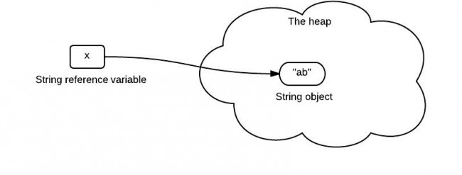 "String is passed by ""reference"" in Java"