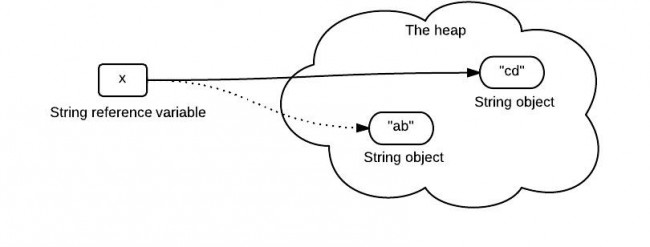 string-pass-by-reference 2