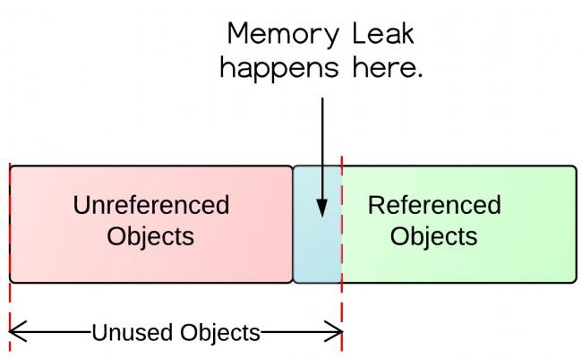 application verifier memory leak