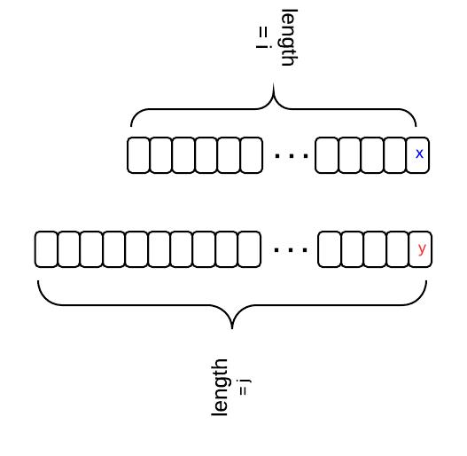 edit-distance-dynamic-programming