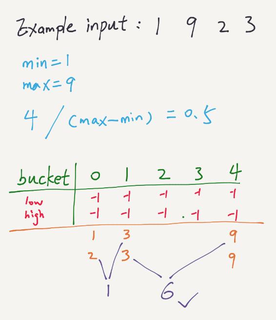 LeetCode – Maximum Gap (Java)